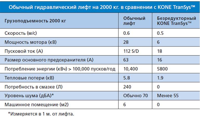Сравнение с обычным гидравлическим лифтом на 2000 кг